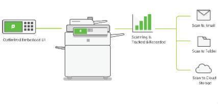 WOOHOO ! PaperCut MF 18.1 est disponible !